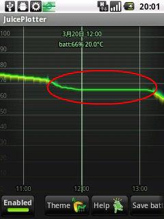 3G OFFでの電力消費グラフ