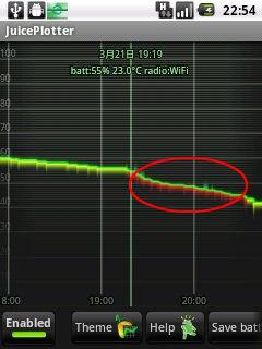 GPS ONでの電力消費グラフ