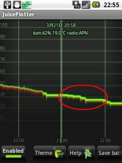 Bluetooth ONでの電力消費グラフ