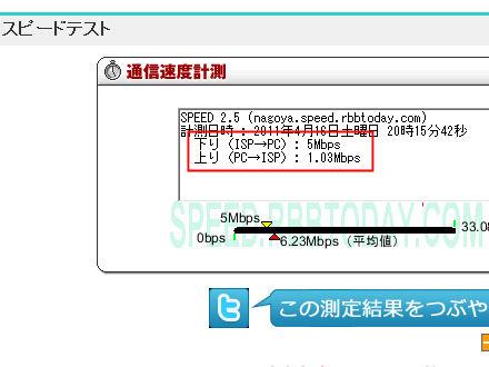 WiMAXの速度